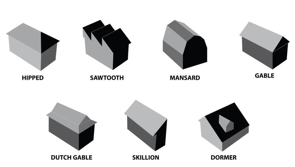 What 39 s your roof style able roof restoration for Types of roofing styles
